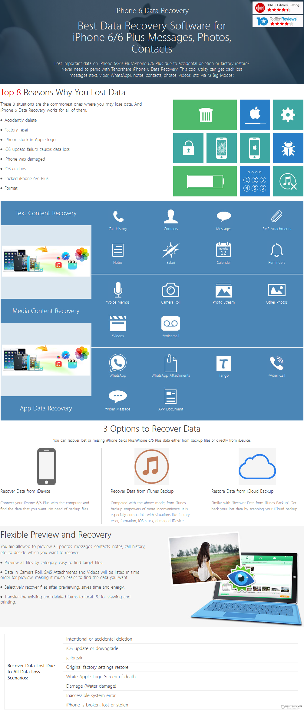 Tenorshare iPhone 6 Data Recovery for Windows Discount Coupon Code
